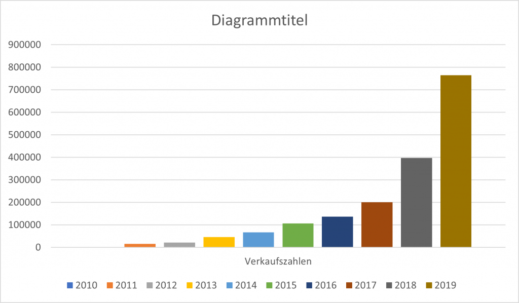 Exponentielles Wachstum der Verkaufszahlen bei Elektroautos seit 2010 bis 2019